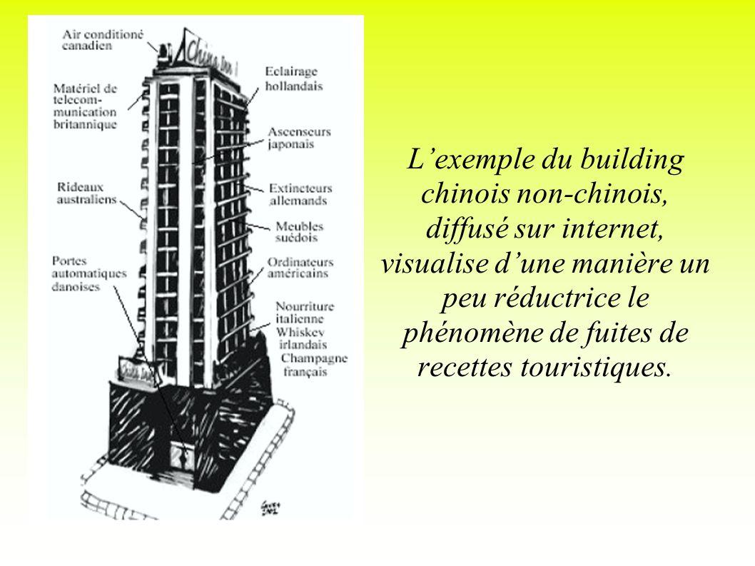L'exemple du building chinois non-chinois, diffusé sur internet, visualise d'une manière un peu réductrice le phénomène de fuites de recettes touristiques.