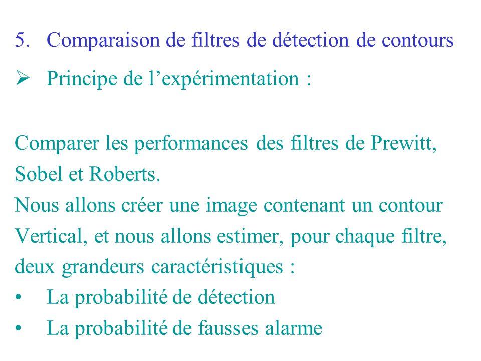 Comparaison de filtres de détection de contours