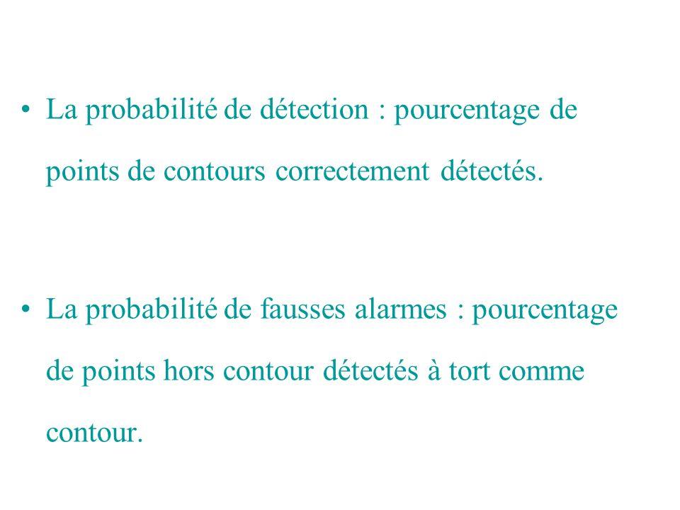 La probabilité de détection : pourcentage de points de contours correctement détectés.