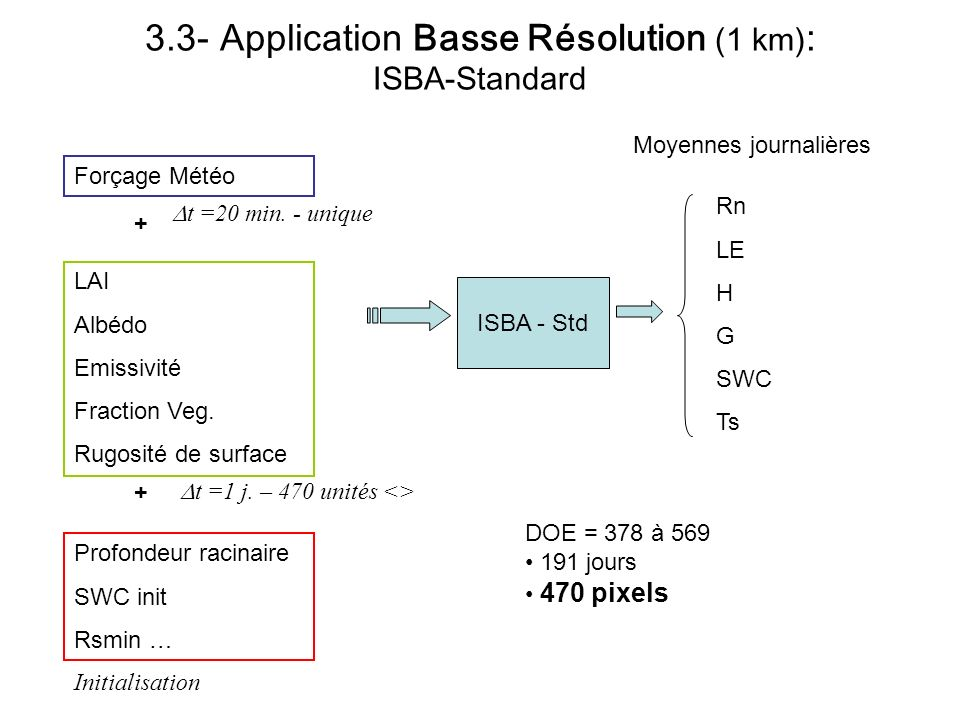 3.3- Application Basse Résolution (1 km): ISBA-Standard