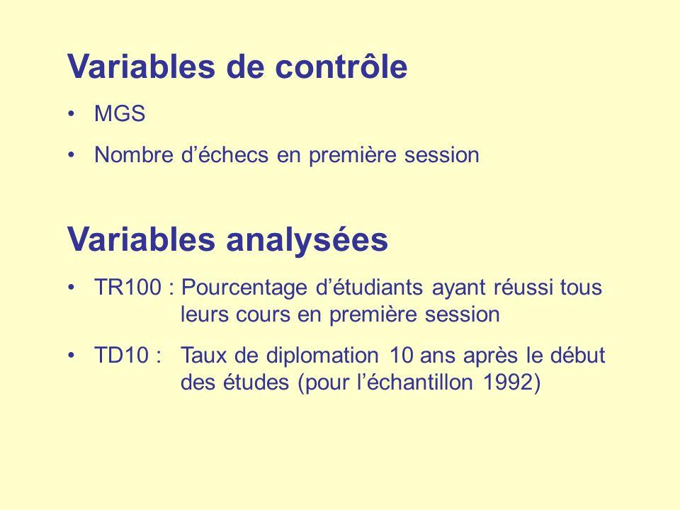 Variables de contrôle Variables analysées MGS