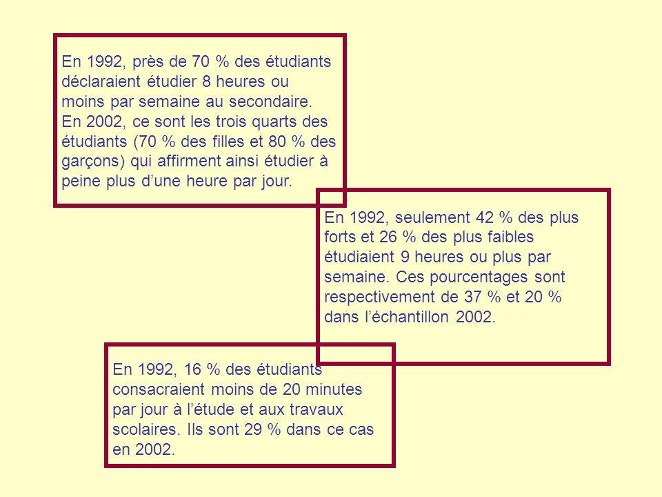 En 1992, près de 70 % des étudiants déclaraient étudier 8 heures ou moins par semaine au secondaire. En 2002, ce sont les trois quarts des étudiants (70 % des filles et 80 % des garçons) qui affirment ainsi étudier à peine plus d'une heure par jour.