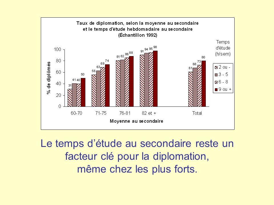 Le temps d'étude au secondaire reste un facteur clé pour la diplomation, même chez les plus forts.
