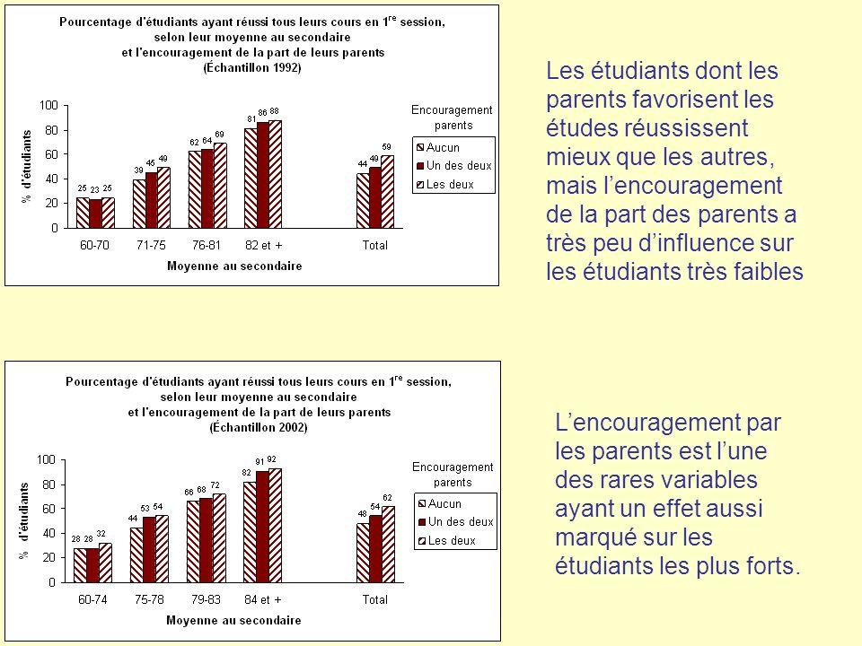 Les étudiants dont les parents favorisent les études réussissent mieux que les autres, mais l'encouragement de la part des parents a très peu d'influence sur les étudiants très faibles