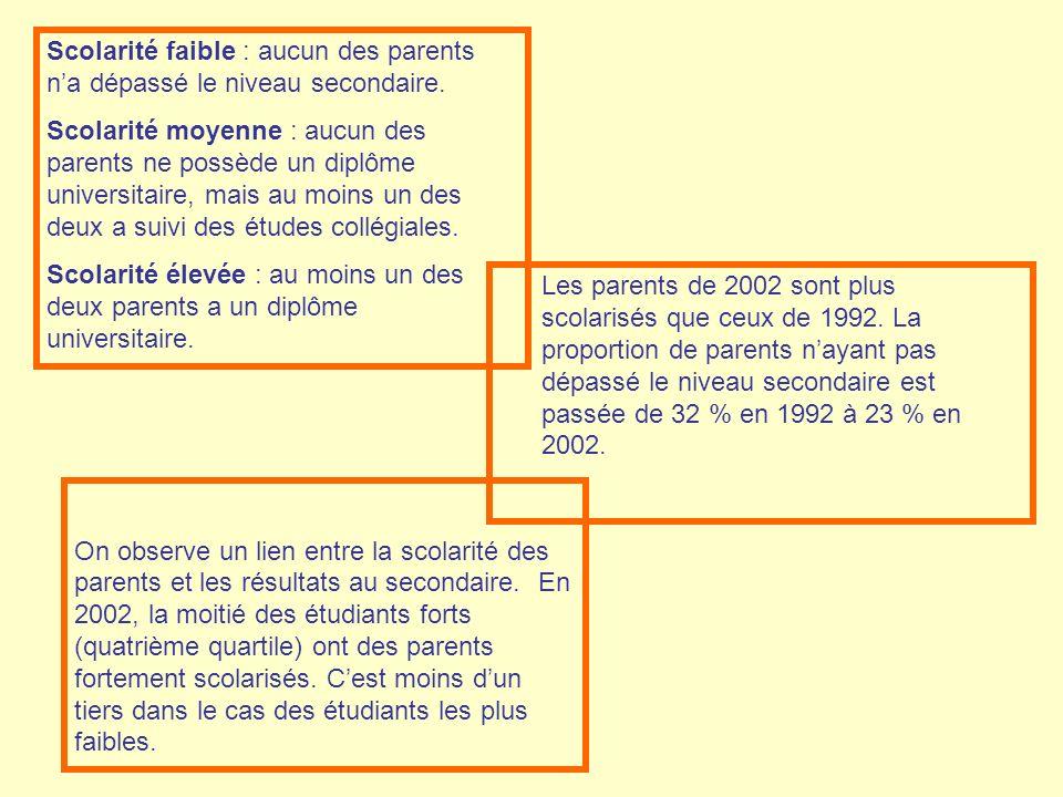Scolarité faible : aucun des parents n'a dépassé le niveau secondaire.