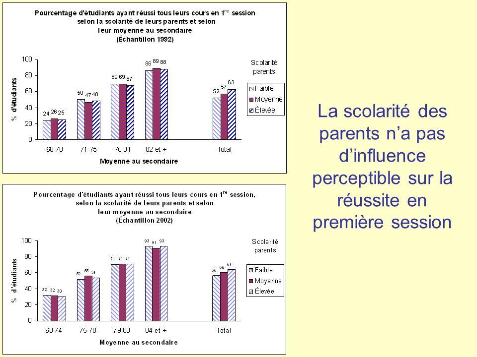 La scolarité des parents n'a pas d'influence perceptible sur la réussite en première session