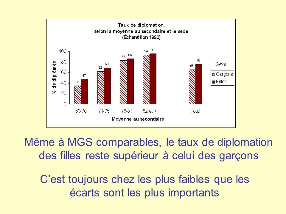 Même à MGS comparables, le taux de diplomation des filles reste supérieur à celui des garçons