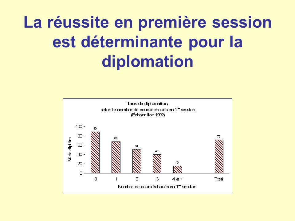 La réussite en première session est déterminante pour la diplomation