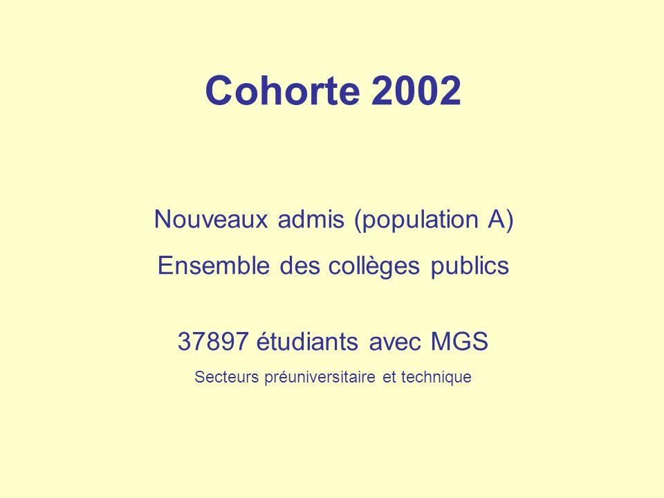 Cohorte 2002 Nouveaux admis (population A)