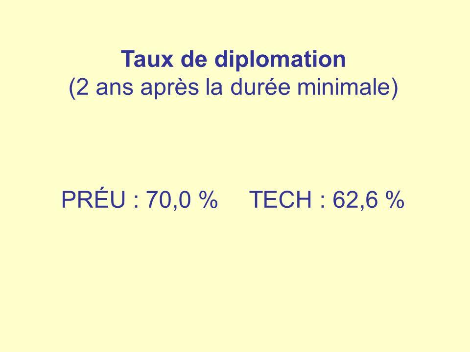Taux de diplomation (2 ans après la durée minimale)