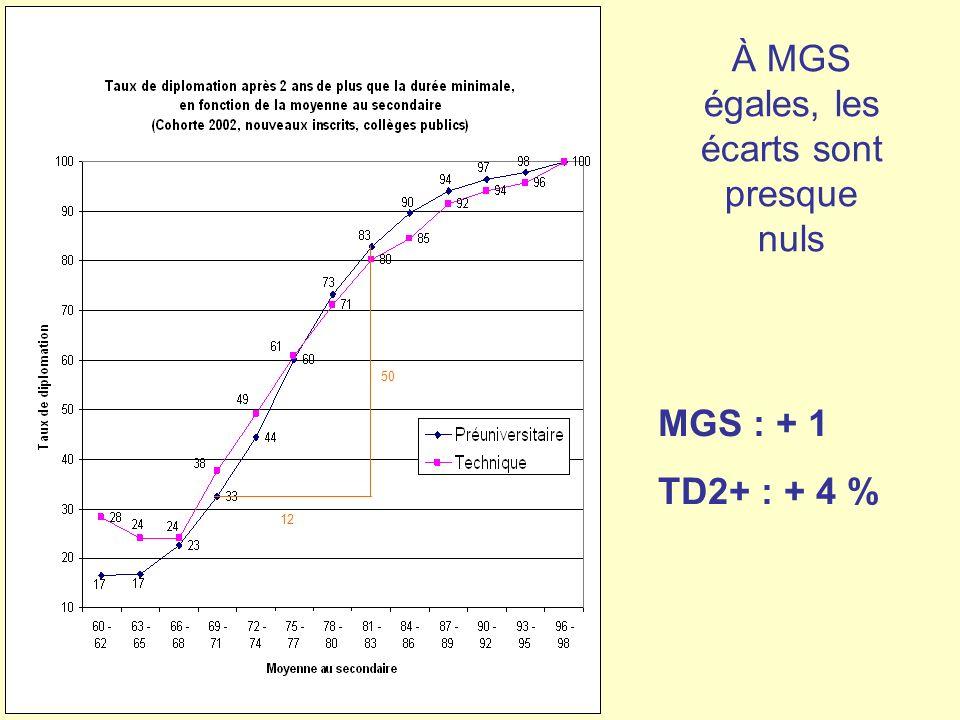 À MGS égales, les écarts sont presque nuls