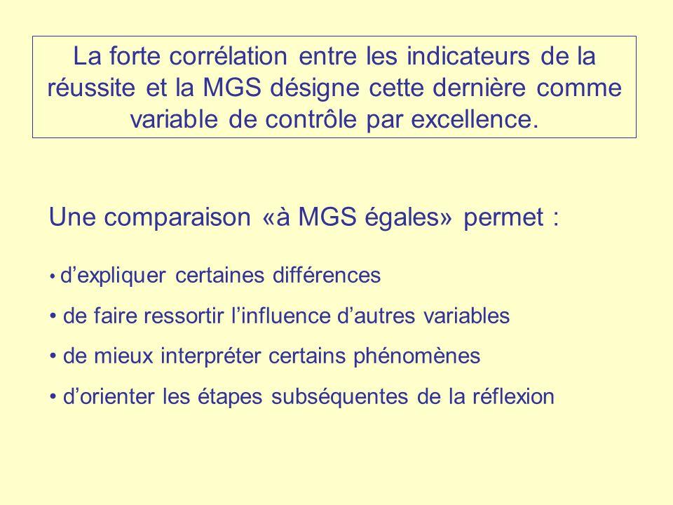 Une comparaison «à MGS égales» permet :