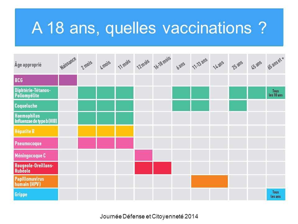 A 18 ans, quelles vaccinations