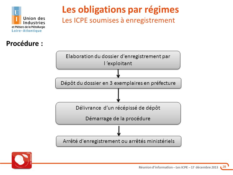 Les obligations par régimes Les ICPE soumises à enregistrement