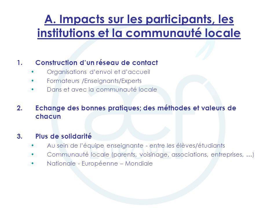 A. Impacts sur les participants, les institutions et la communauté locale