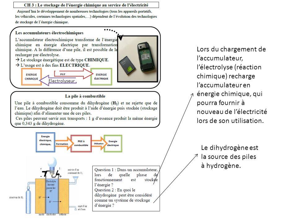 Le dihydrogène est la source des piles à hydrogène.