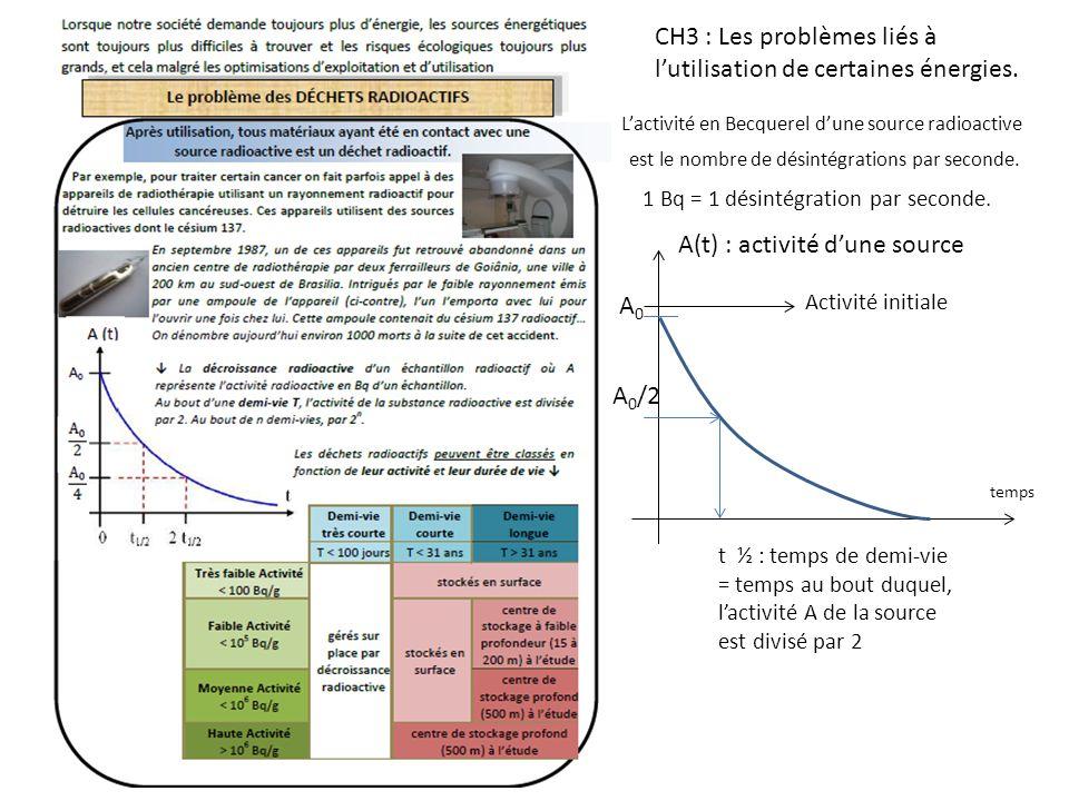 CH3 : Les problèmes liés à l'utilisation de certaines énergies.