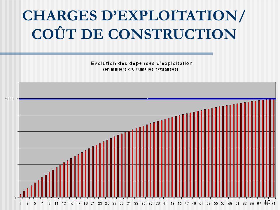 CHARGES D'EXPLOITATION/ COÛT DE CONSTRUCTION