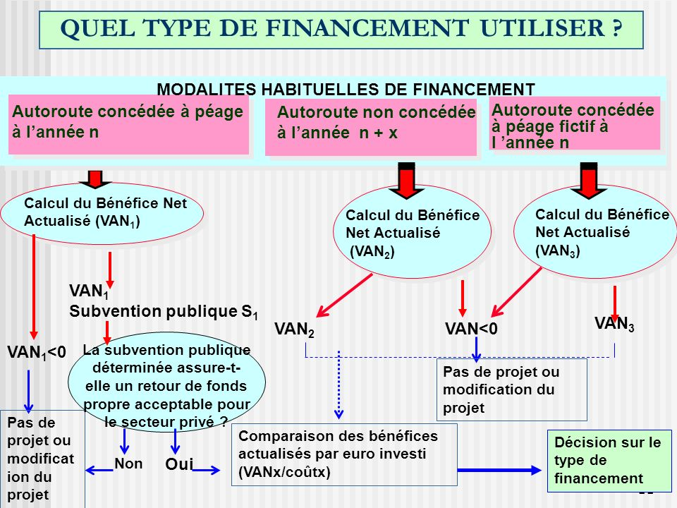 QUEL TYPE DE FINANCEMENT UTILISER