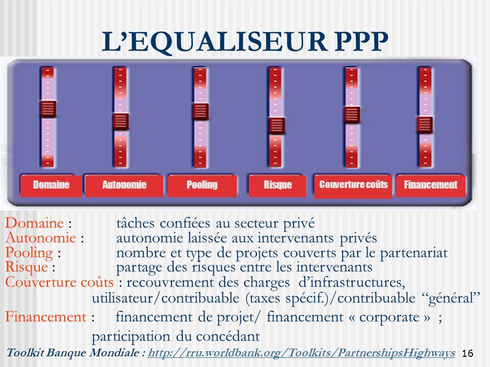 L'EQUALISEUR PPP Domaine : tâches confiées au secteur privé