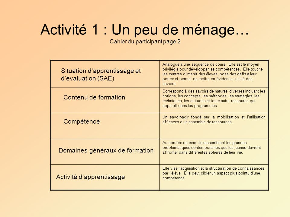 Activité 1 : Un peu de ménage… Cahier du participant page 2