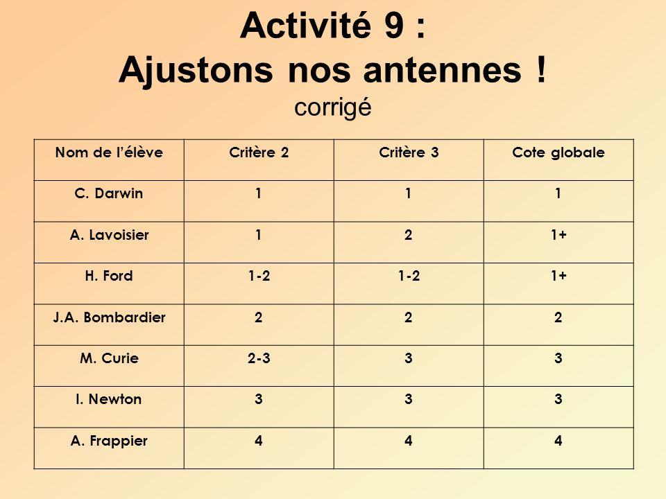 Activité 9 : Ajustons nos antennes ! corrigé