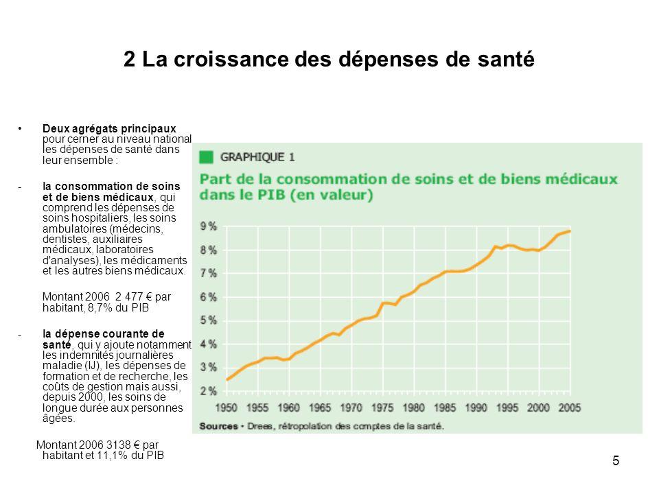 2 La croissance des dépenses de santé