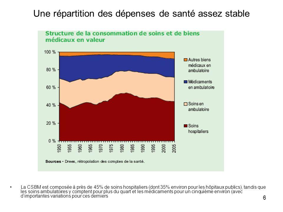 Une répartition des dépenses de santé assez stable