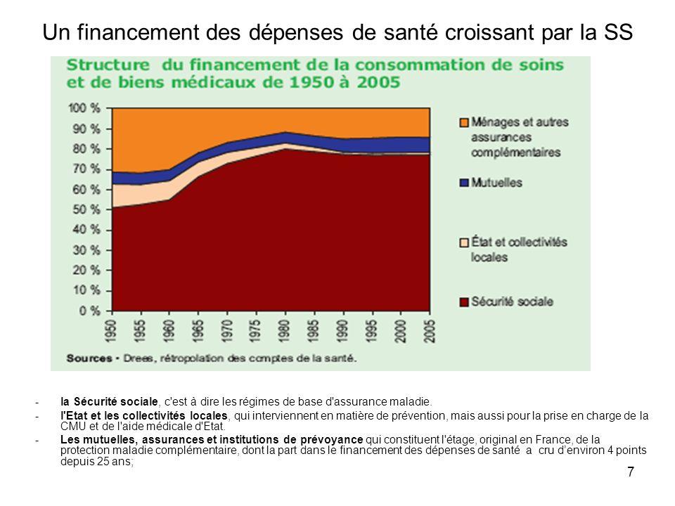 Un financement des dépenses de santé croissant par la SS