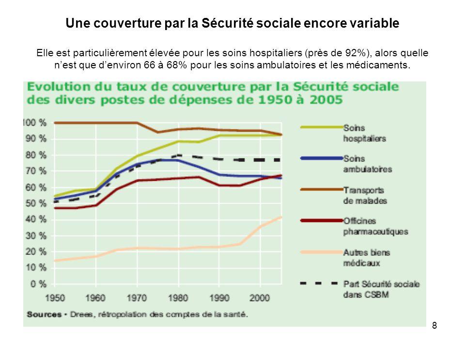Une couverture par la Sécurité sociale encore variable Elle est particulièrement élevée pour les soins hospitaliers (près de 92%), alors quelle n'est que d'environ 66 à 68% pour les soins ambulatoires et les médicaments.