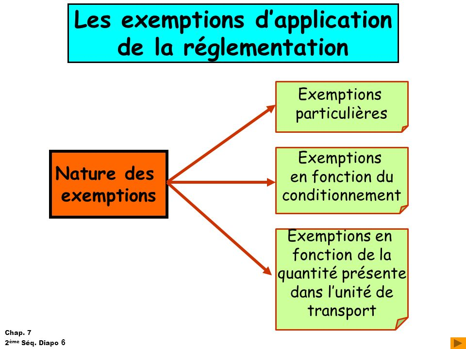 Les exemptions d'application de la réglementation