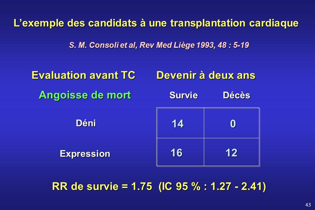 Evaluation avant TC Devenir à deux ans Angoisse de mort 14 16 12