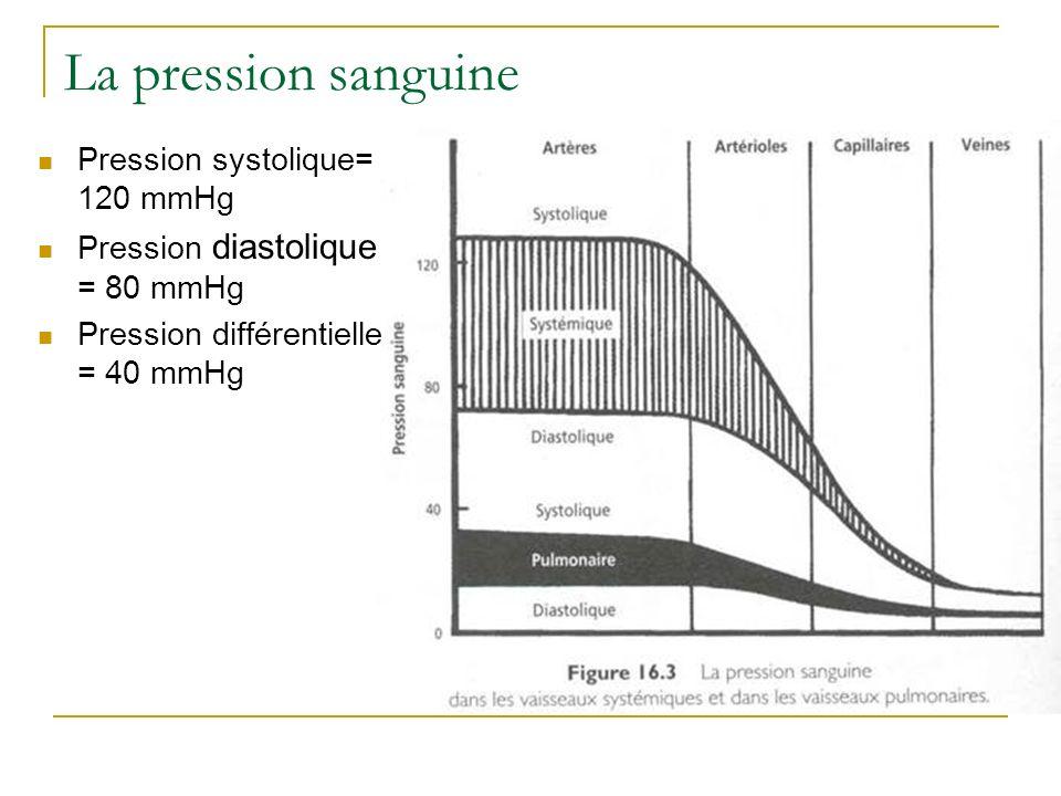 La pression sanguine Pression systolique= 120 mmHg