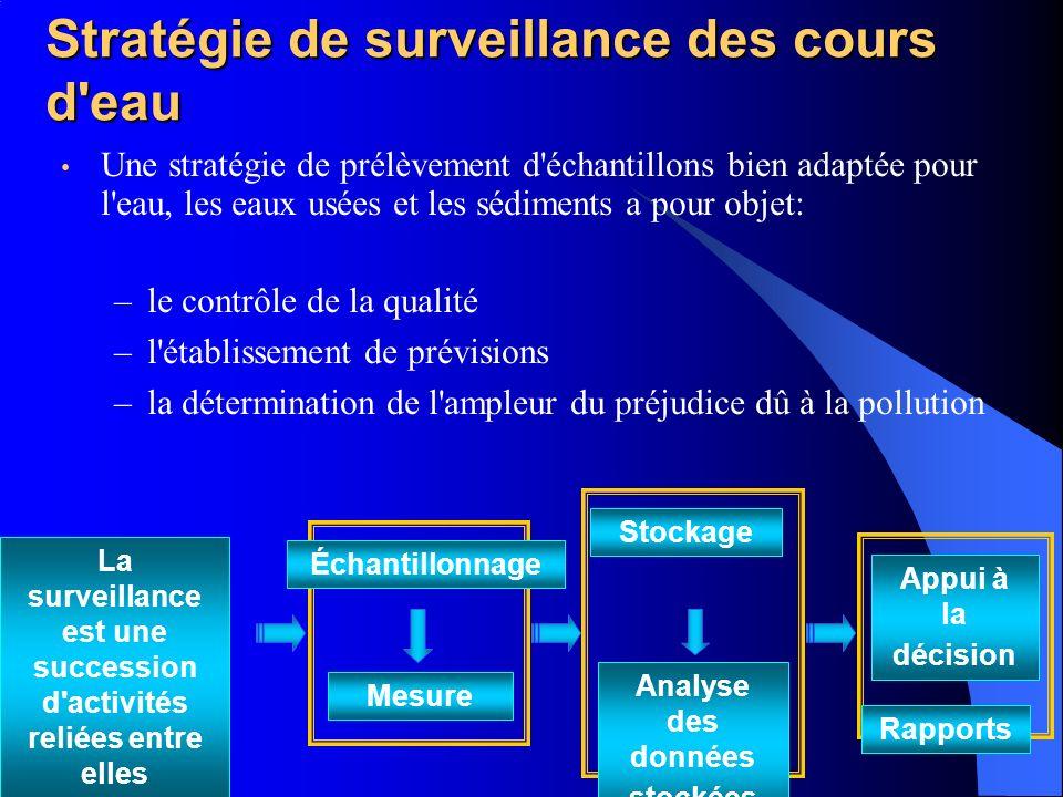 Stratégie de surveillance des cours d eau