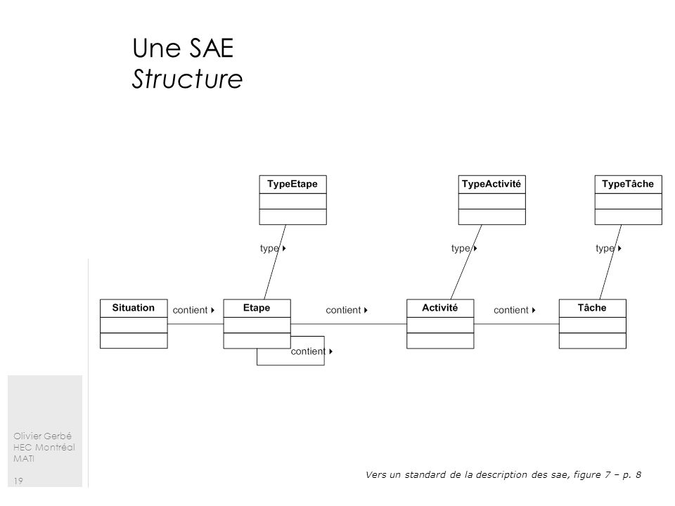 Une SAE Structure Vers un standard de la description des sae, figure 7 – p. 8