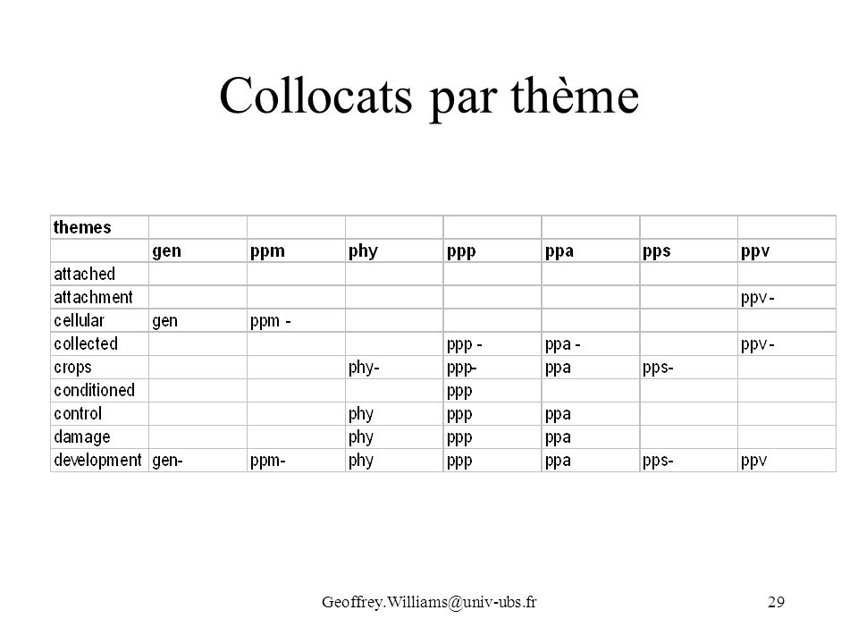 Collocats par thème Geoffrey.Williams@univ-ubs.fr