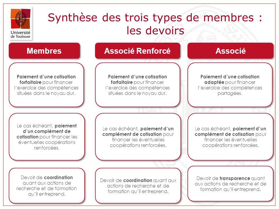 Synthèse des trois types de membres : les devoirs