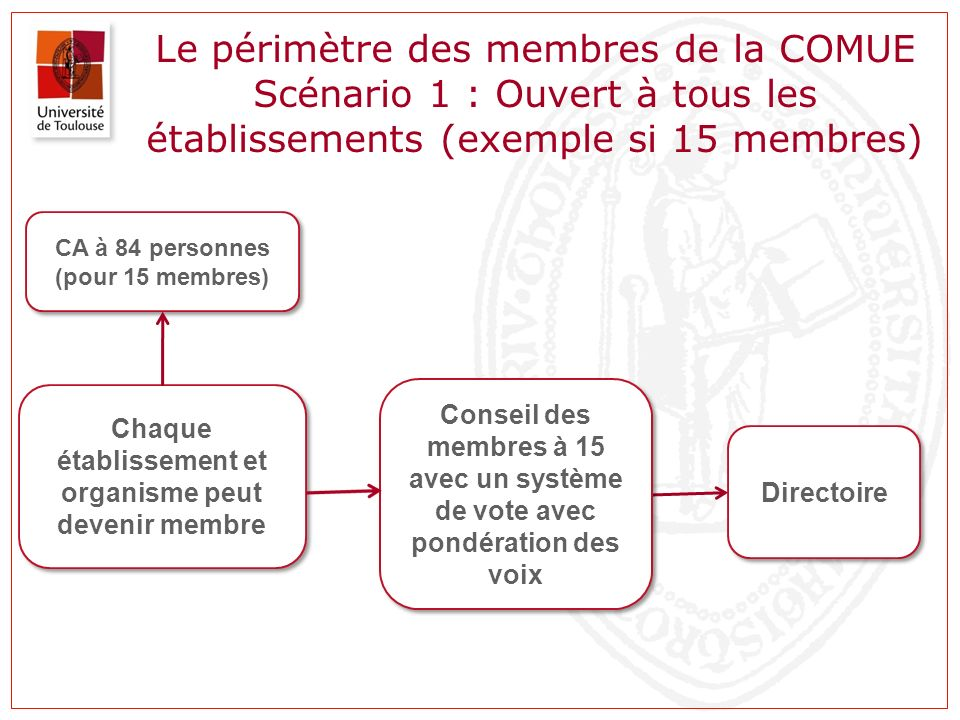 Le périmètre des membres de la COMUE Scénario 1 : Ouvert à tous les établissements (exemple si 15 membres)