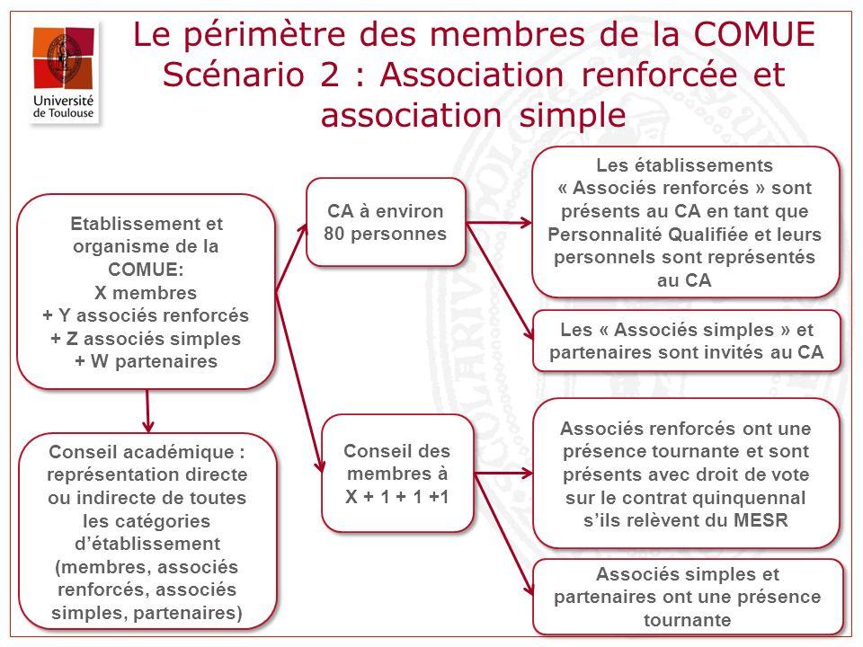Le périmètre des membres de la COMUE Scénario 2 : Association renforcée et association simple