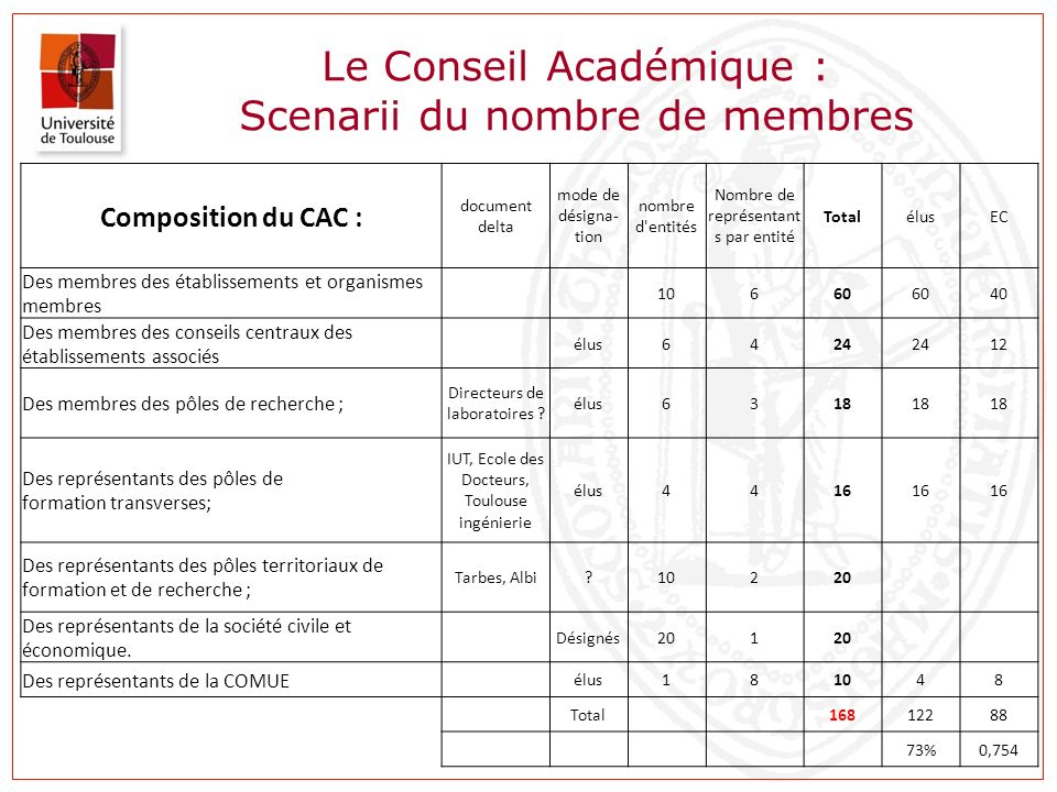 Le Conseil Académique : Scenarii du nombre de membres