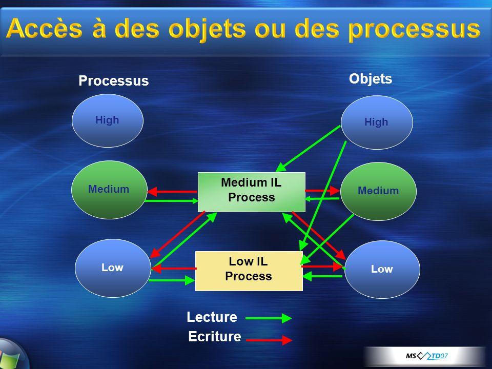 Accès à des objets ou des processus
