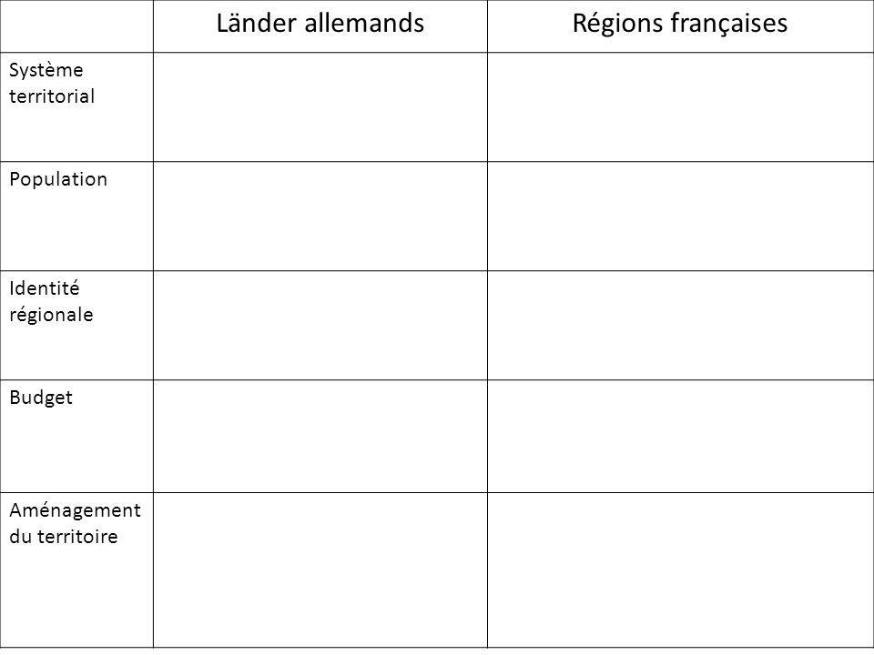 Länder allemands Régions françaises Système territorial Population