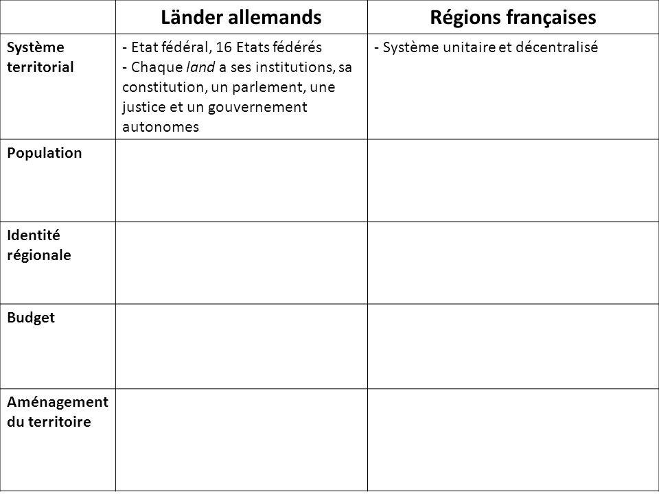 Länder allemands Régions françaises