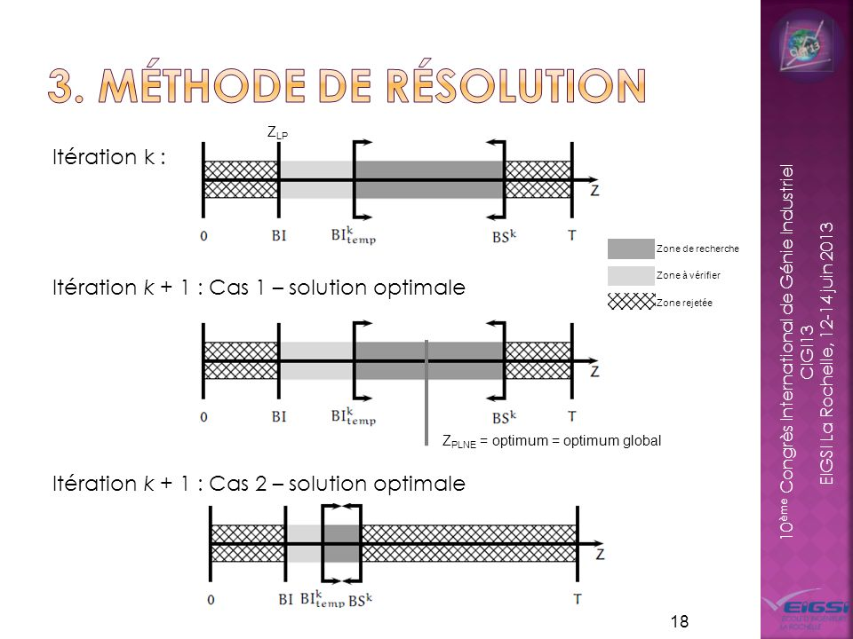 3. Méthode de résolution Itération k : Itération k + 1 : Cas 1 – solution optimale Itération k + 1 : Cas 2 – solution optimale