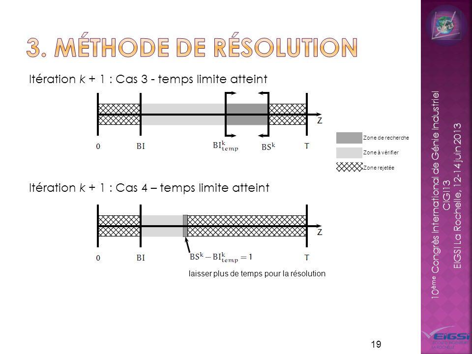 3. Méthode de résolution Itération k + 1 : Cas 3 - temps limite atteint Itération k + 1 : Cas 4 – temps limite atteint