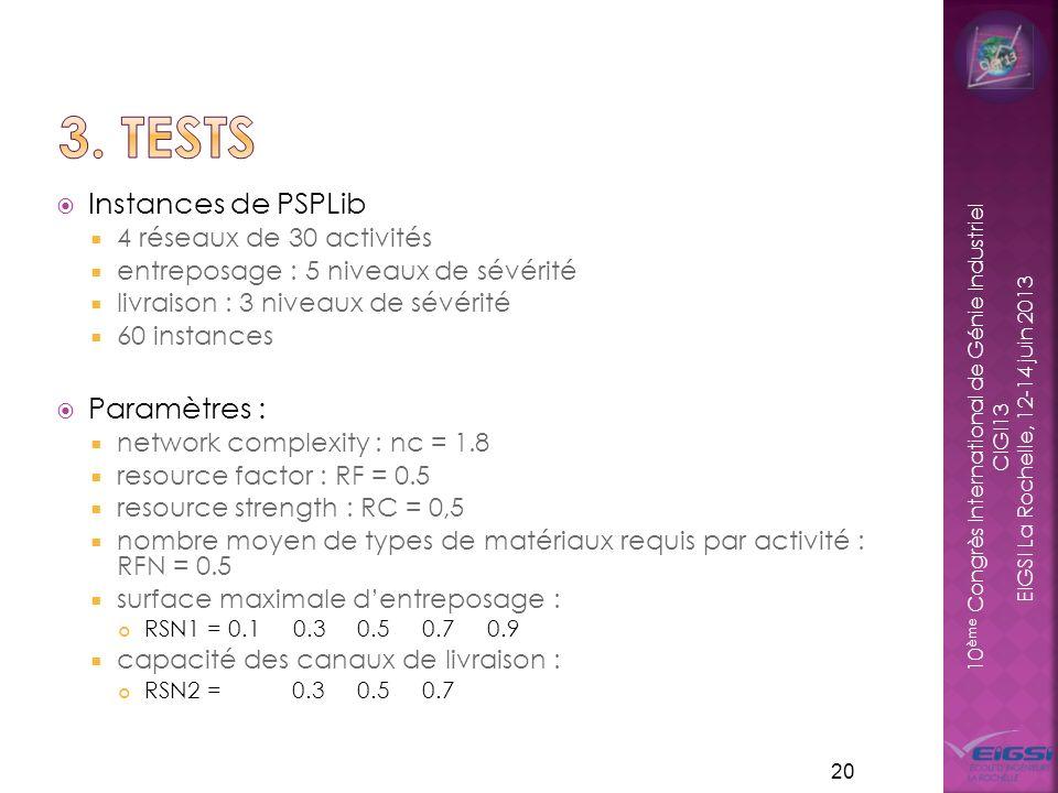 3. Tests Instances de PSPLib Paramètres : 4 réseaux de 30 activités