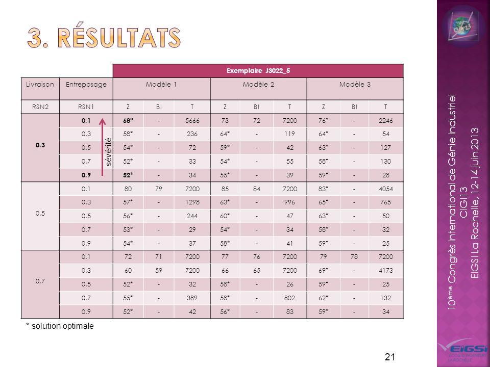 3. résultats sévérité * solution optimale Exemplaire J3022_5 Livraison