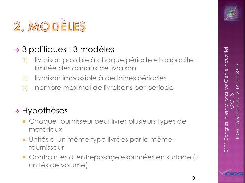 2. modèles 3 politiques : 3 modèles Hypothèses