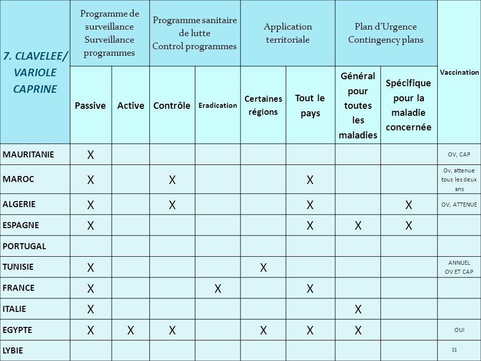 X 7. CLAVELEE/ VARIOLE CAPRINE Passive Active Contrôle Tout le pays