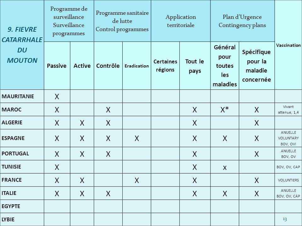 X X* x 9. FIEVRE CATARRHALE DU MOUTON Passive Active Contrôle